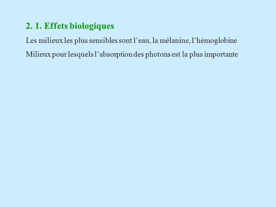 2. 1. Effets biologiques Les milieux les plus sensibles sont l'eau, la mélanine, l'hémoglobine.
