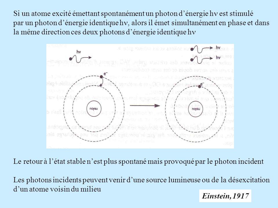 Si un atome excité émettant spontanément un photon d'énergie hn est stimulé