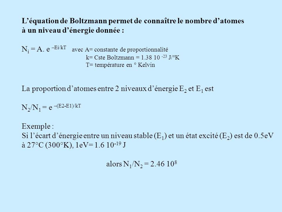 L'équation de Boltzmann permet de connaître le nombre d'atomes