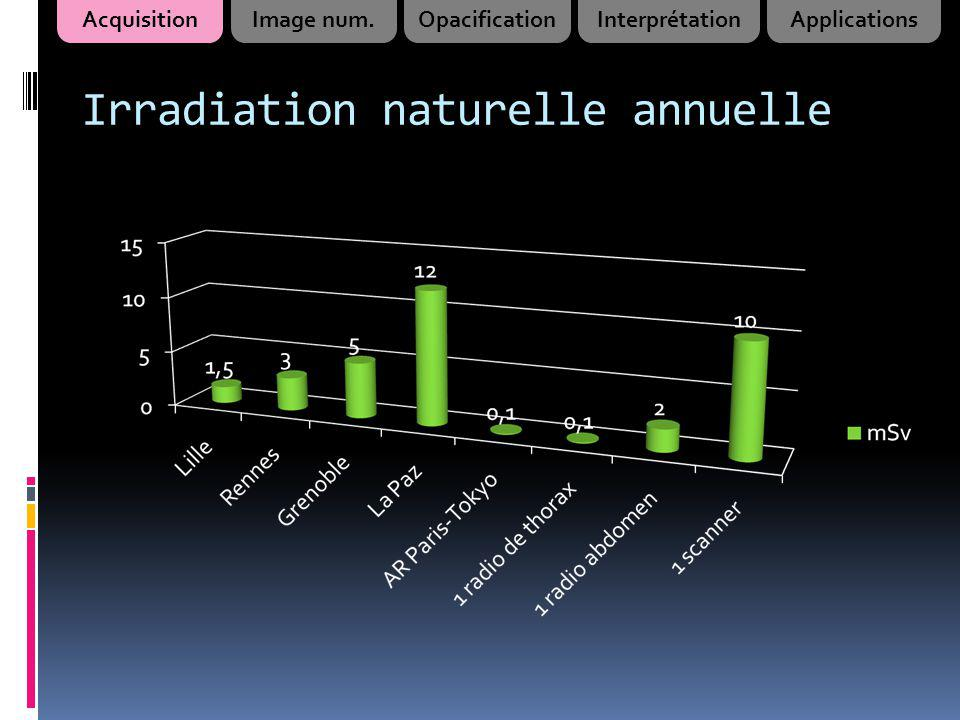 Irradiation naturelle annuelle