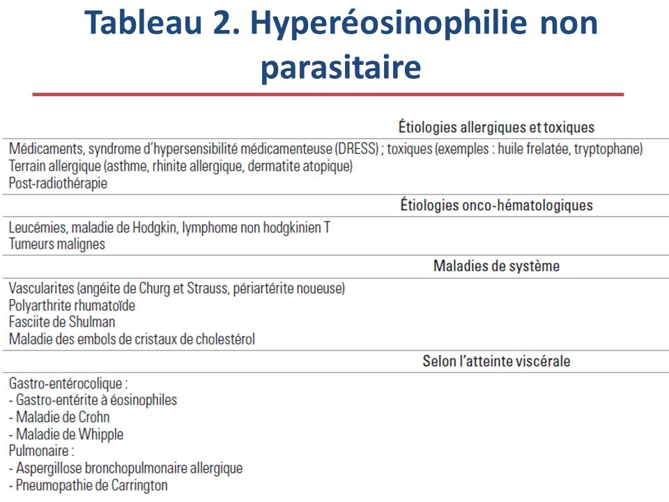 Tableau 2. Hyperéosinophilie non parasitaire