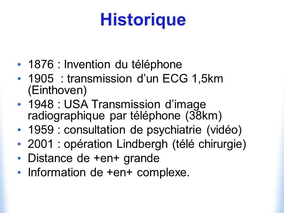 Historique 1876 : Invention du téléphone