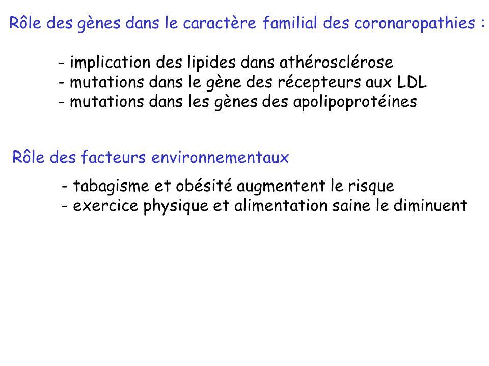 Rôle des gènes dans le caractère familial des coronaropathies :