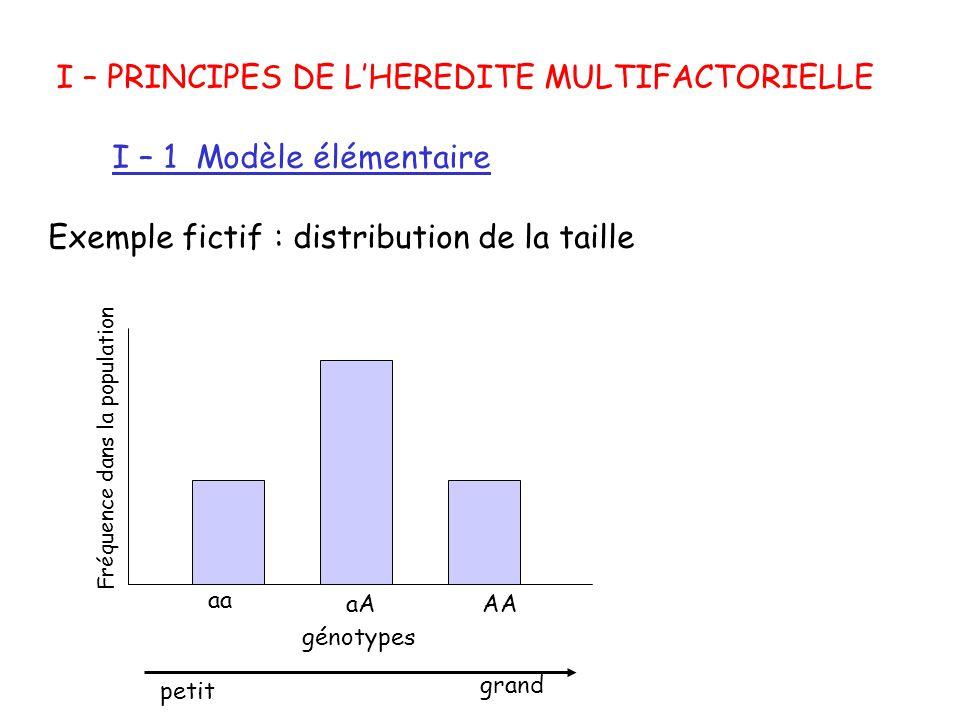 I – PRINCIPES DE L'HEREDITE MULTIFACTORIELLE