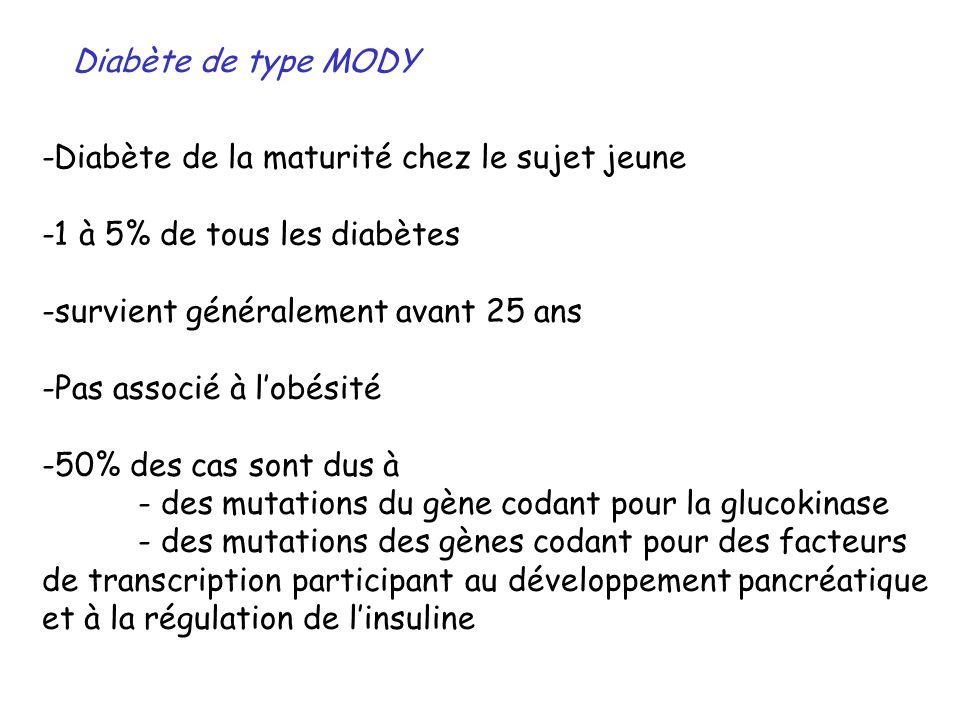Diabète de type MODY -Diabète de la maturité chez le sujet jeune. -1 à 5% de tous les diabètes. survient généralement avant 25 ans.