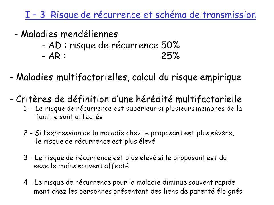 I – 3 Risque de récurrence et schéma de transmission