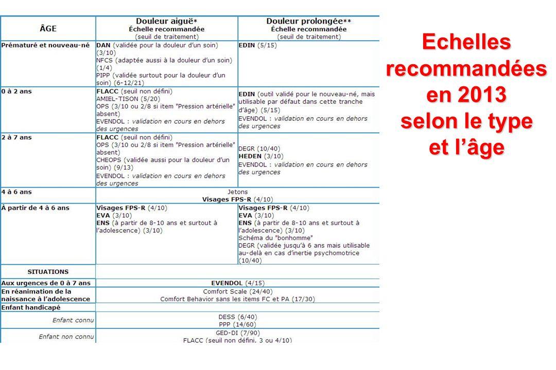Echelles recommandées en 2013 selon le type et l'âge