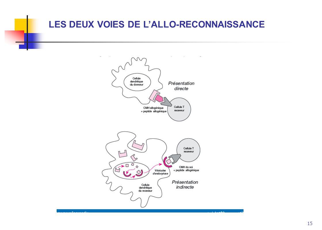LES DEUX VOIES DE L'ALLO-RECONNAISSANCE