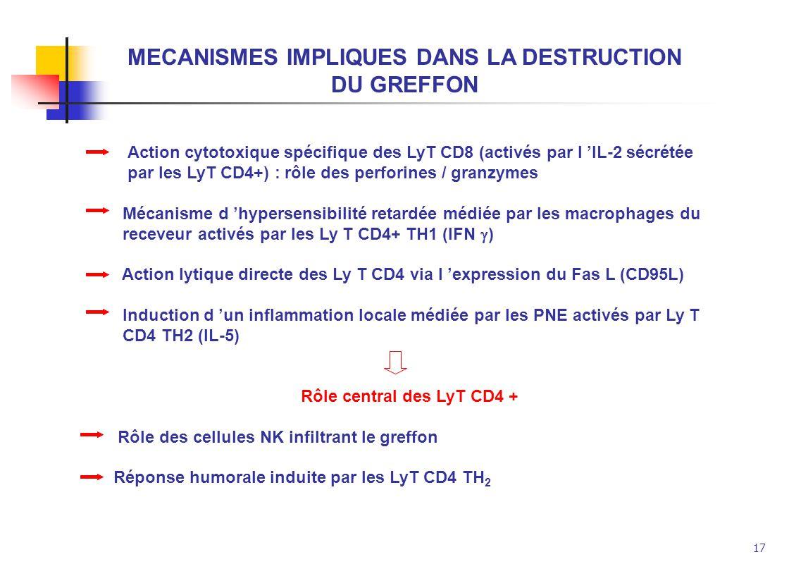 MECANISMES IMPLIQUES DANS LA DESTRUCTION