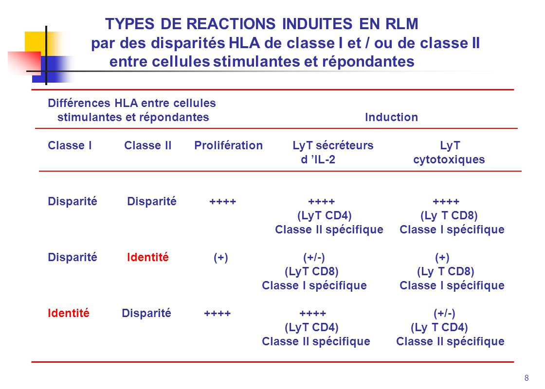 TYPES DE REACTIONS INDUITES EN RLM