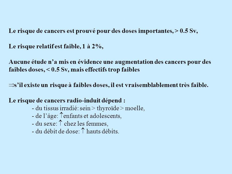 Le risque de cancers est prouvé pour des doses importantes, > 0