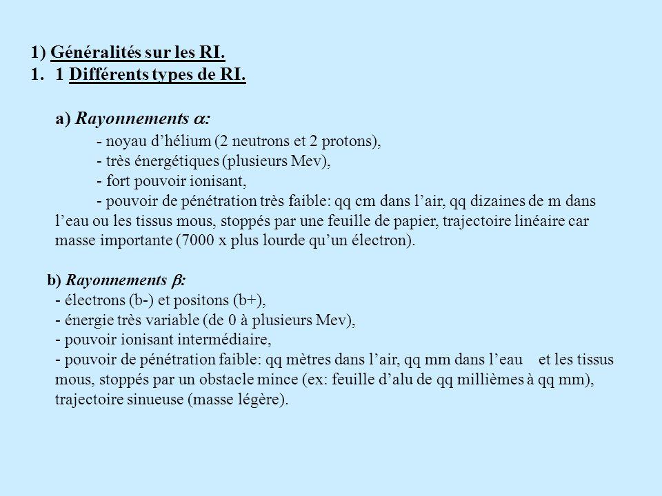 1) Généralités sur les RI. 1 Différents types de RI.