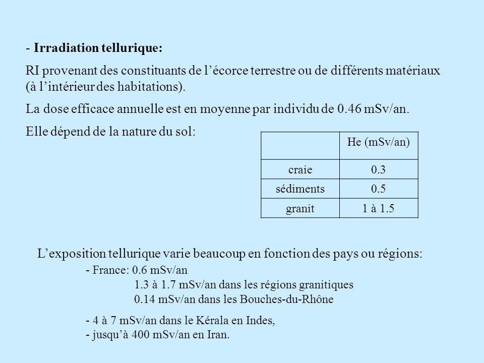Irradiation tellurique: