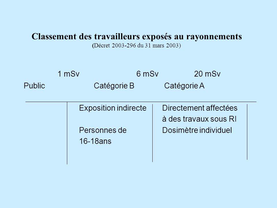 Classement des travailleurs exposés au rayonnements (Décret 2003-296 du 31 mars 2003)