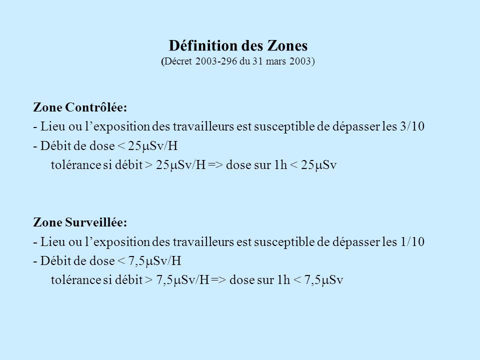 Définition des Zones (Décret 2003-296 du 31 mars 2003)