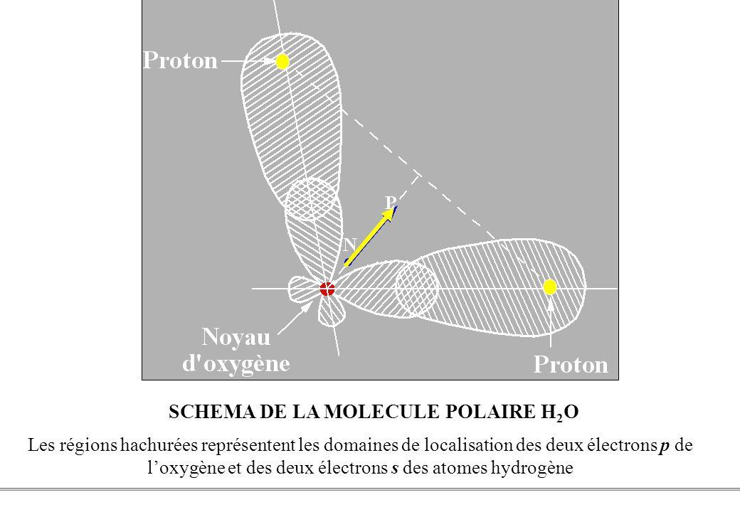 SCHEMA DE LA MOLECULE POLAIRE H2O
