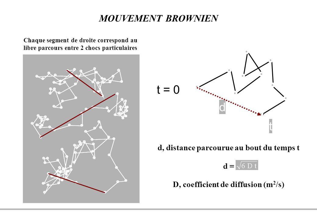 D, coefficient de diffusion (m2/s)