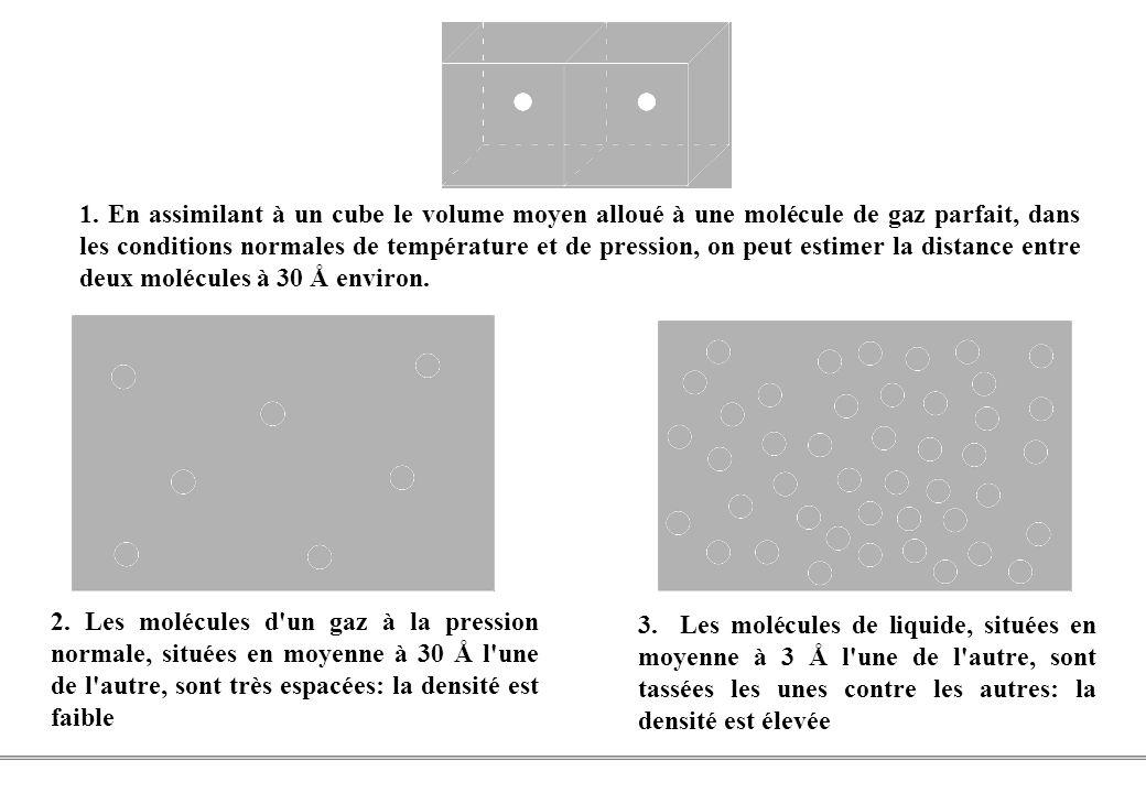 1. En assimilant à un cube le volume moyen alloué à une molécule de gaz parfait, dans les conditions normales de température et de pression, on peut estimer la distance entre deux molécules à 30 Å environ.