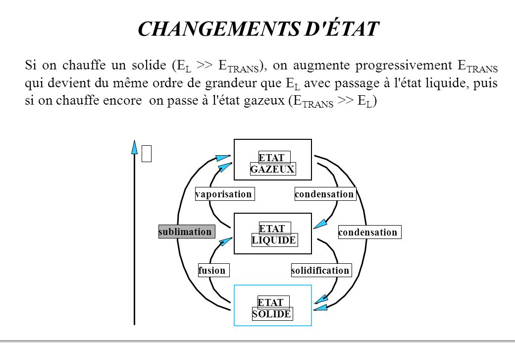 CHANGEMENTS D ÉTAT