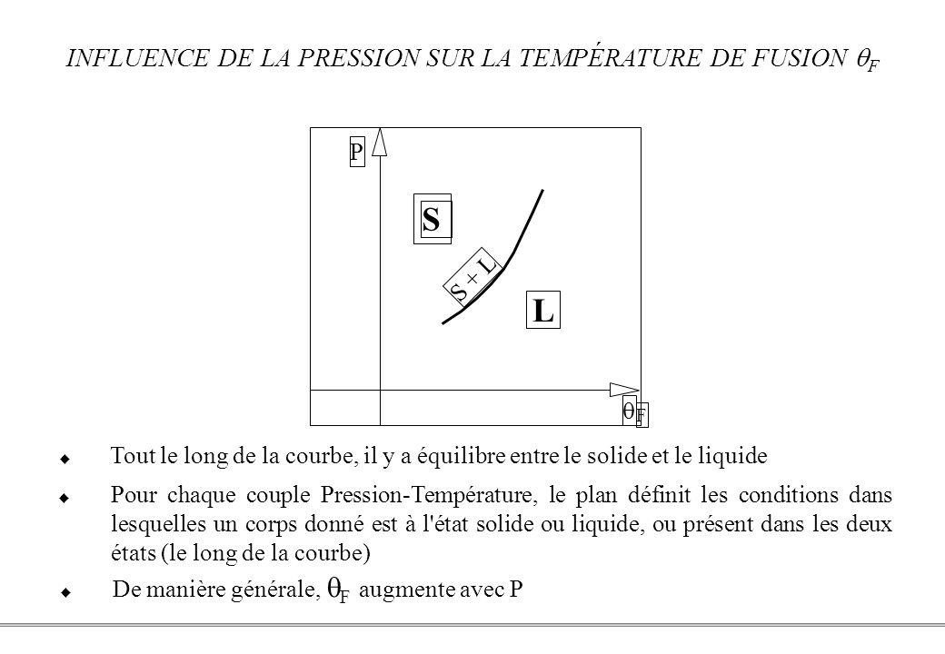 INFLUENCE DE LA PRESSION SUR LA TEMPÉRATURE DE FUSION qF