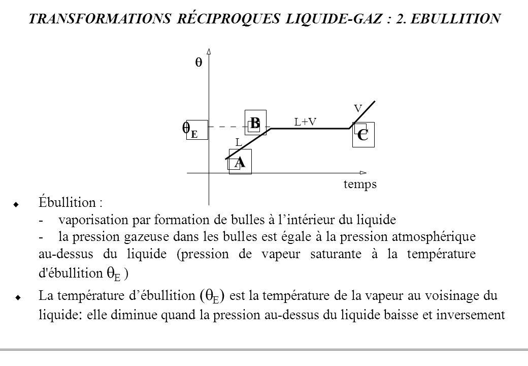 TRANSFORMATIONS RÉCIPROQUES LIQUIDE-GAZ : 2. EBULLITION