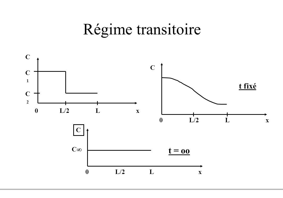 Régime transitoire t = 0 t = oo t fixé C C1 C C2 0 L/2 L x 0 L/2 L x C