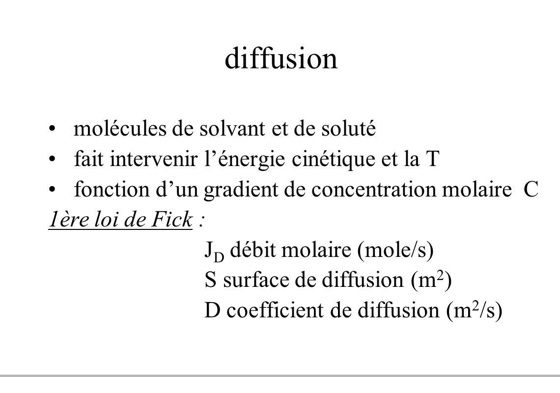 diffusion molécules de solvant et de soluté