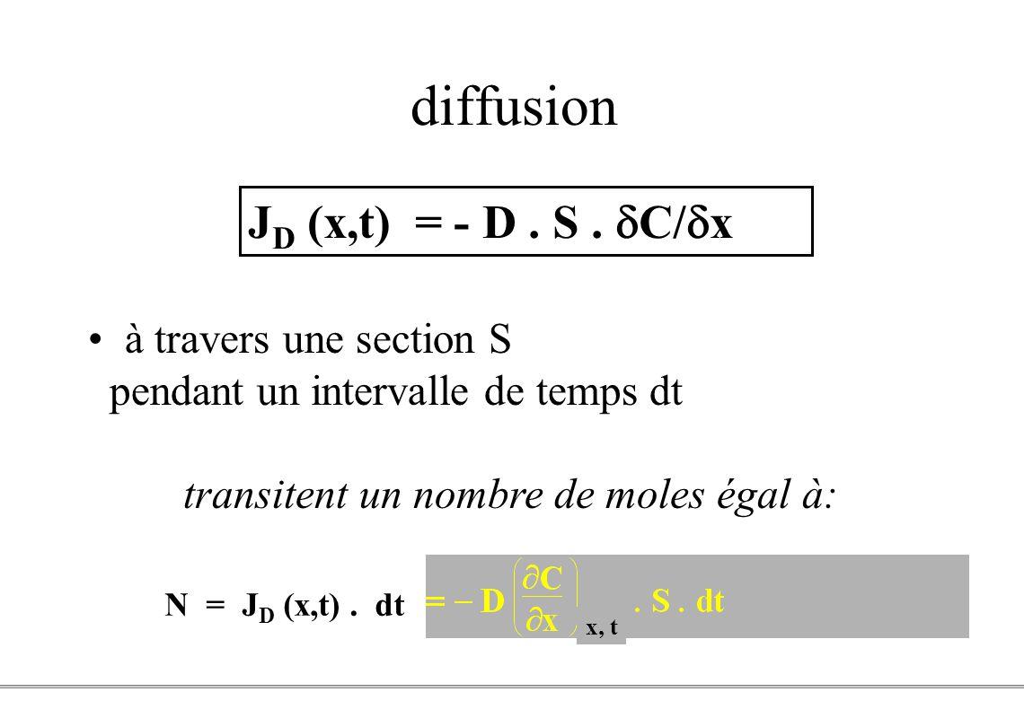 diffusion JD (x,t) = - D . S . dC/dx