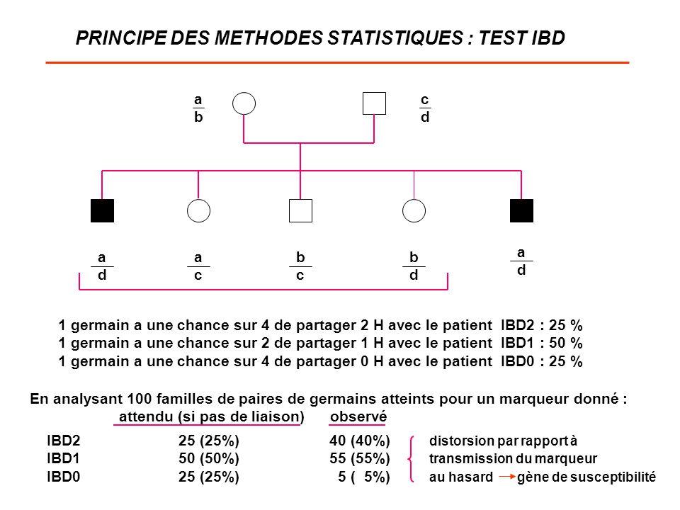 PRINCIPE DES METHODES STATISTIQUES : TEST IBD
