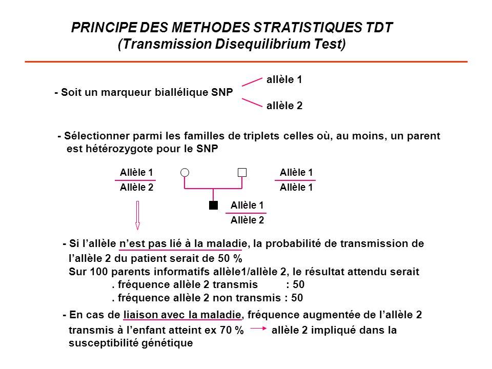 PRINCIPE DES METHODES STRATISTIQUES TDT