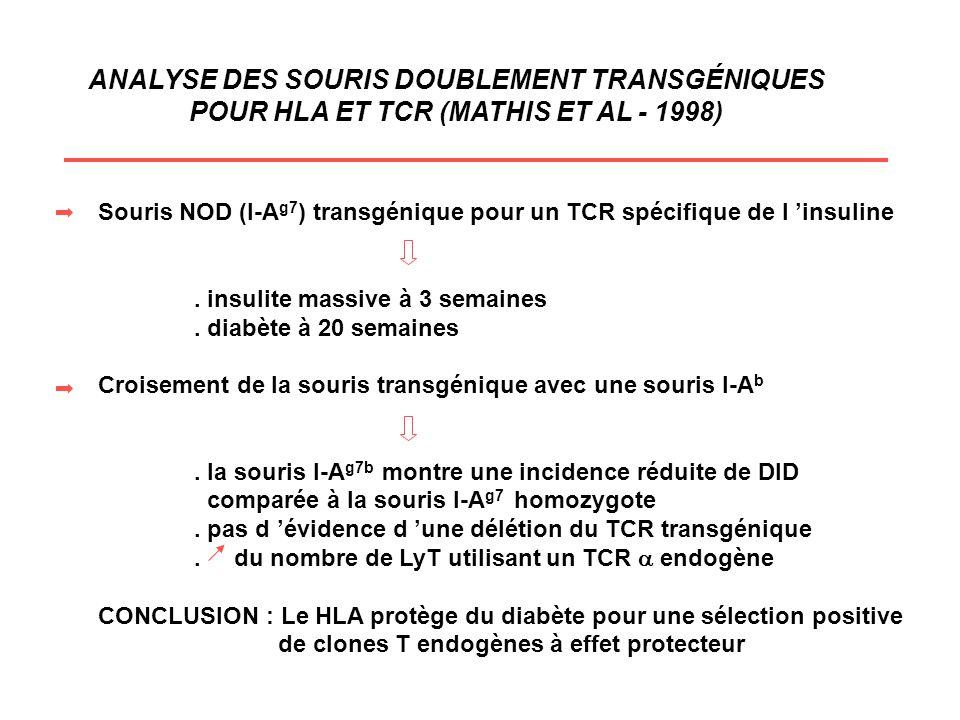 ANALYSE DES SOURIS DOUBLEMENT TRANSGÉNIQUES