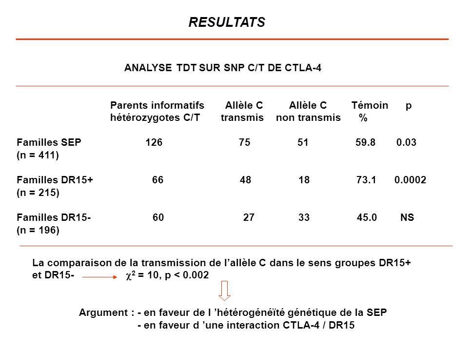 RESULTATS ANALYSE TDT SUR SNP C/T DE CTLA-4