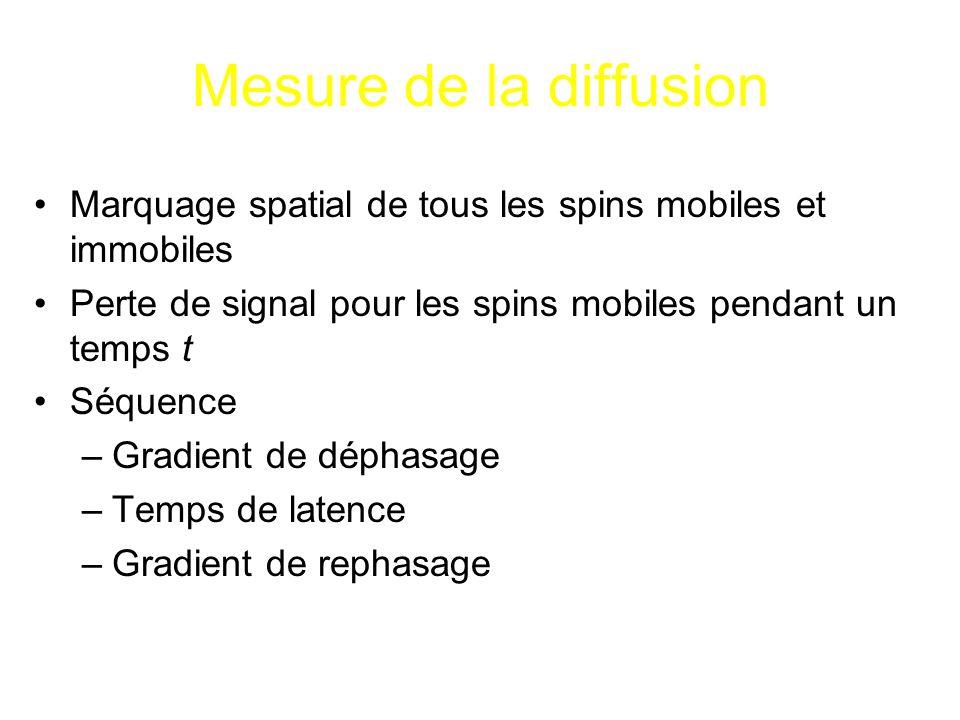 Mesure de la diffusion Marquage spatial de tous les spins mobiles et immobiles. Perte de signal pour les spins mobiles pendant un temps t.