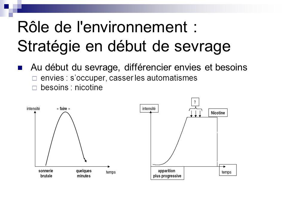 Rôle de l environnement : Stratégie en début de sevrage