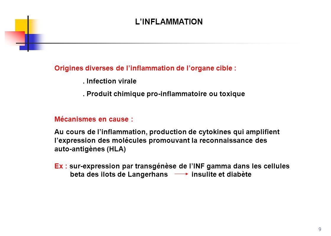 L'INFLAMMATION Origines diverses de l'inflammation de l'organe cible :
