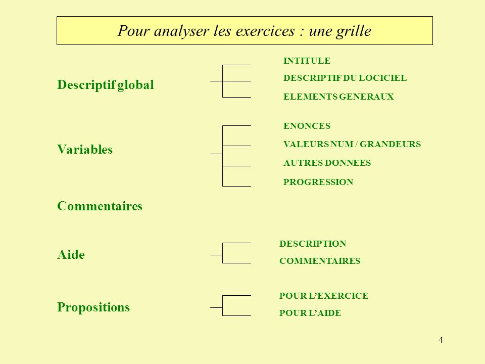 Pour analyser les exercices : une grille