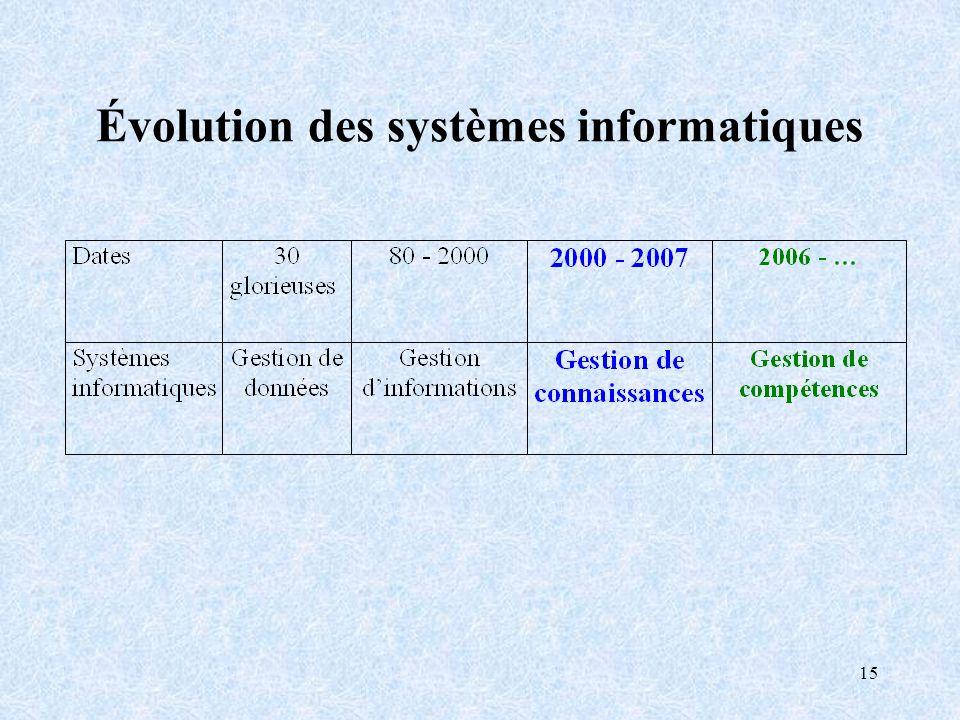 Évolution des systèmes informatiques