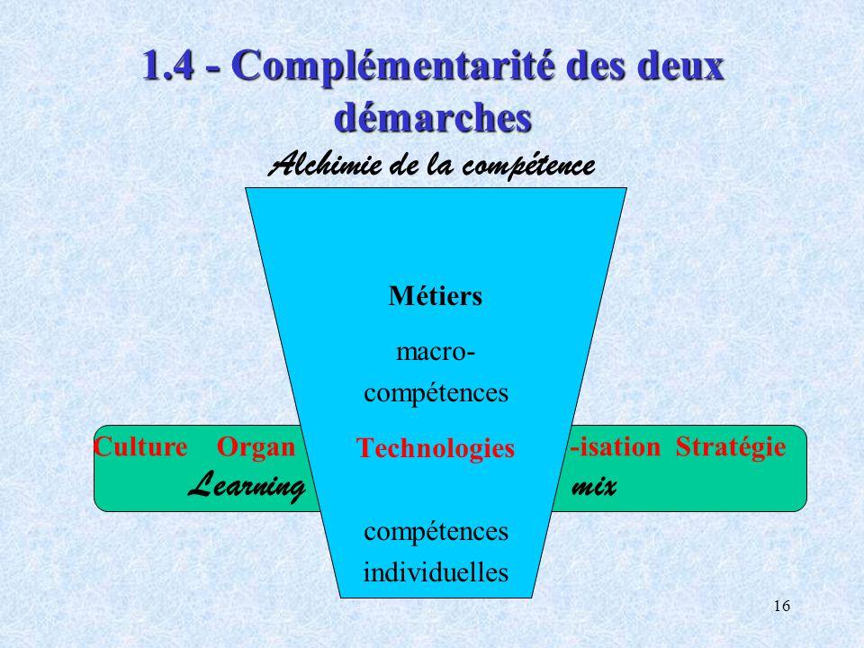 1.4 - Complémentarité des deux démarches Alchimie de la compétence