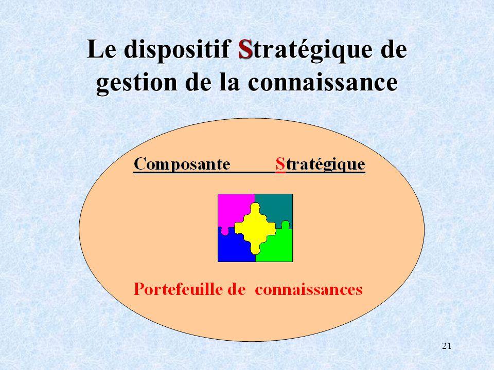 Le dispositif Stratégique de gestion de la connaissance