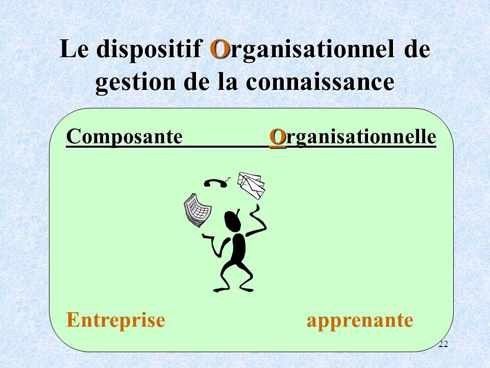 Le dispositif Organisationnel de gestion de la connaissance