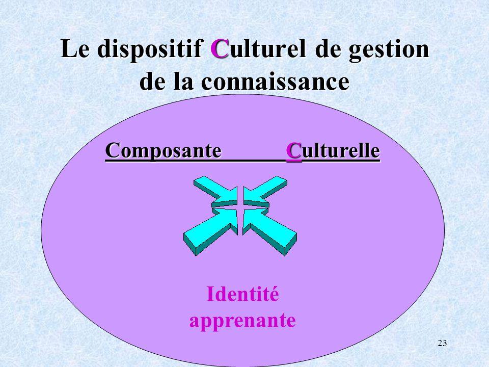Le dispositif Culturel de gestion de la connaissance