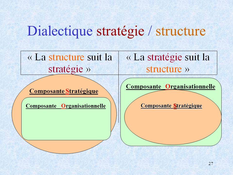 Dialectique stratégie / structure