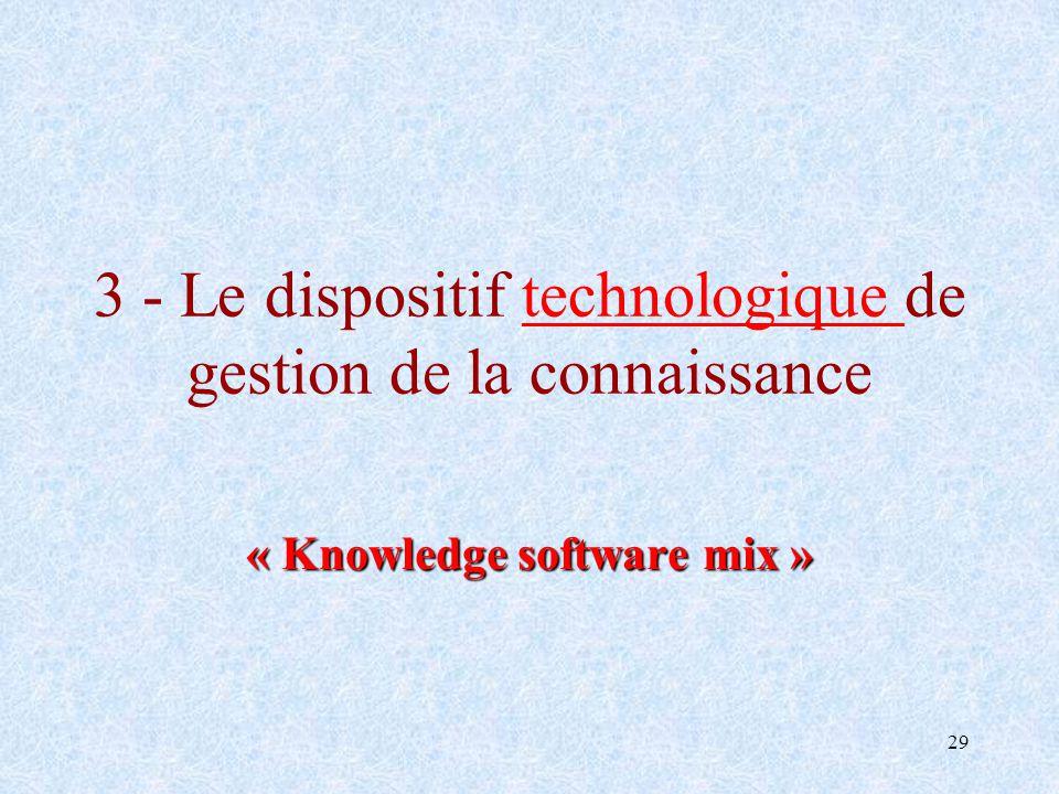 3 - Le dispositif technologique de gestion de la connaissance
