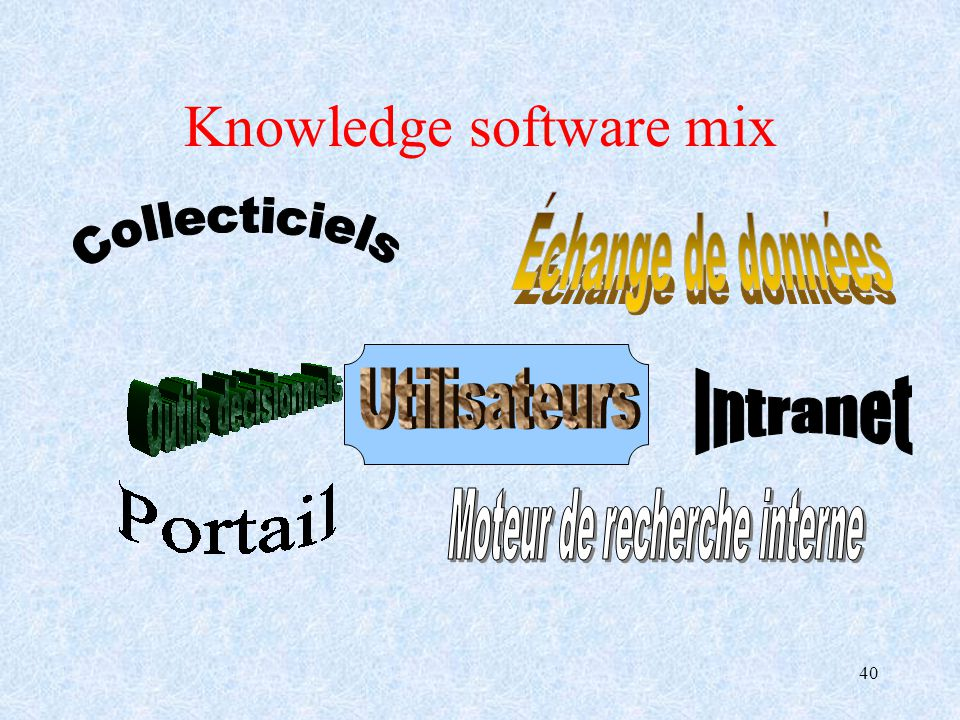 Knowledge software mix