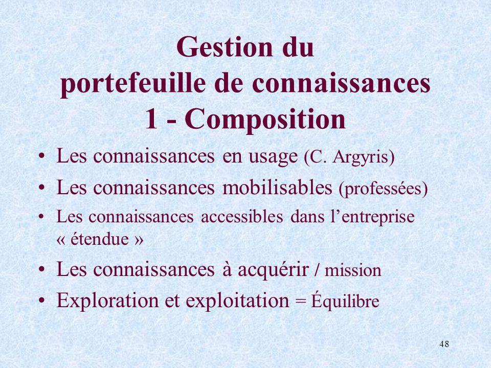 Gestion du portefeuille de connaissances 1 - Composition