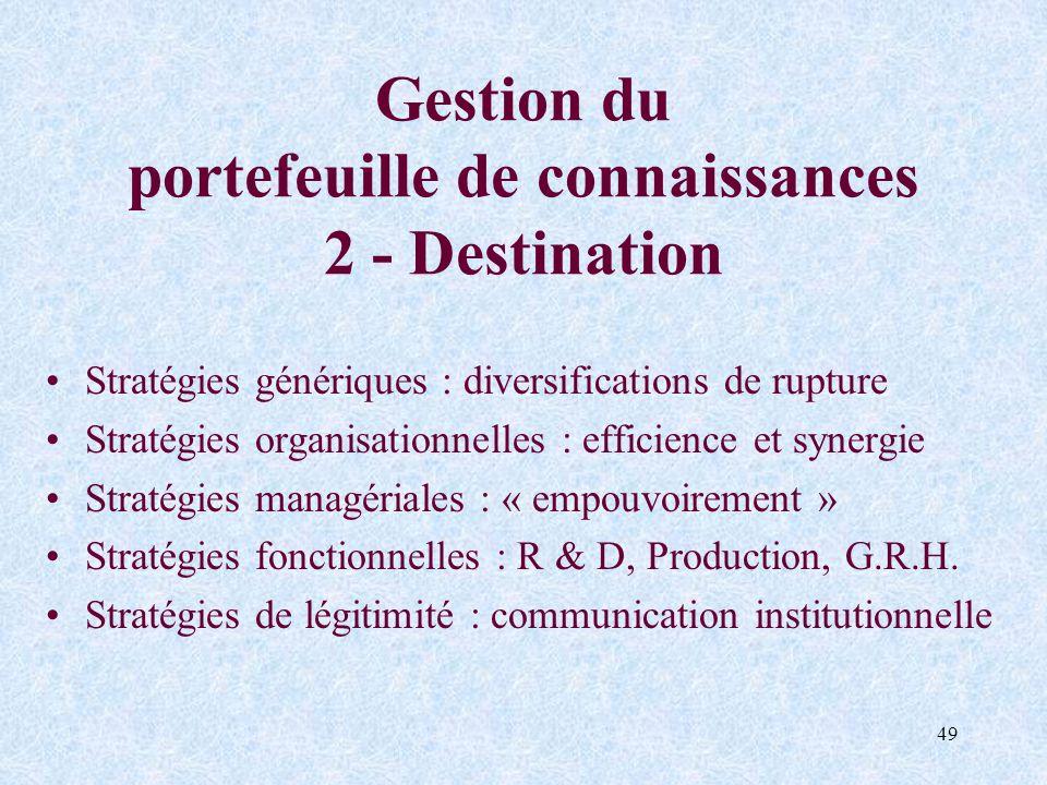 Gestion du portefeuille de connaissances 2 - Destination