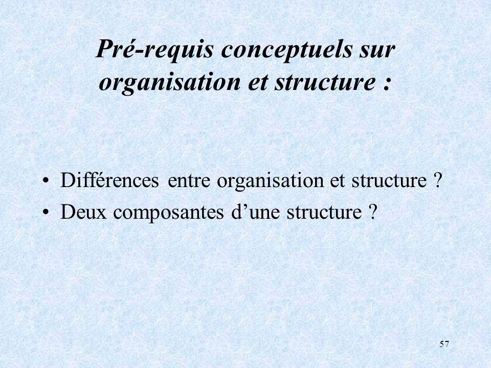 Pré-requis conceptuels sur organisation et structure :