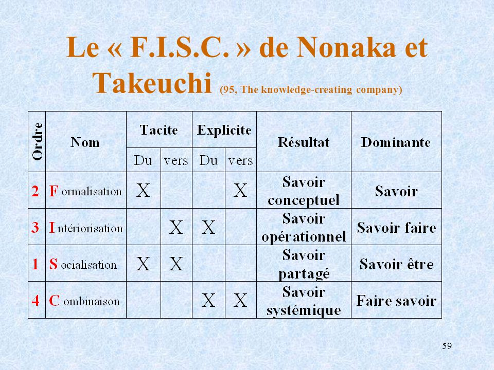 Le « F.I.S.C. » de Nonaka et Takeuchi (95, The knowledge-creating company)