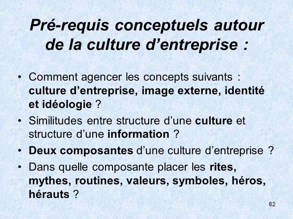 Pré-requis conceptuels autour de la culture d'entreprise :