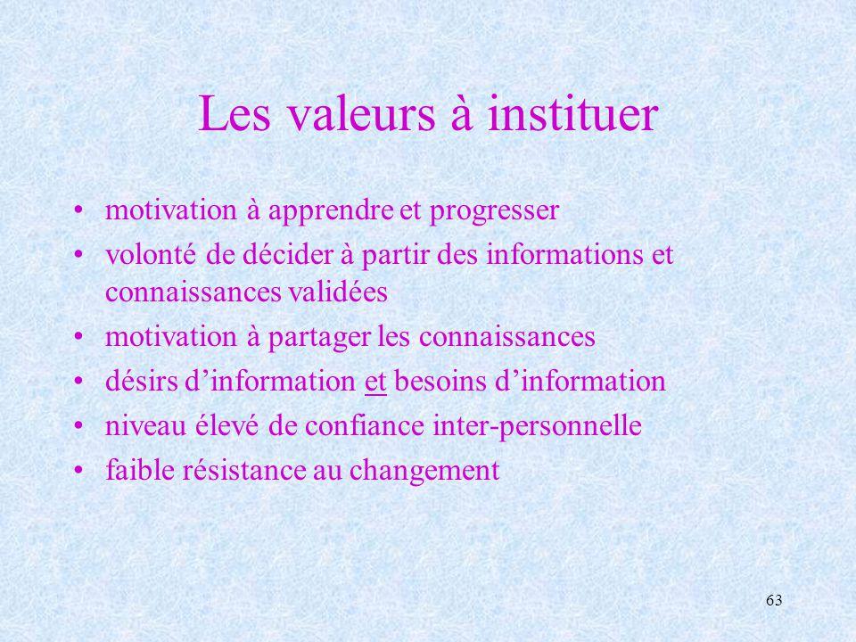 Les valeurs à instituer